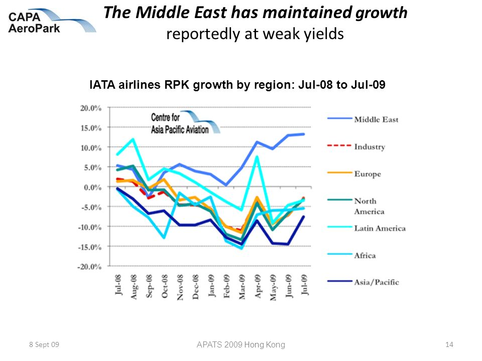 The Middle East has maintained growth reportedly at weak yields 8 Sept 09 APATS 2009 Hong Kong 14 IATA airlines RPK growth by region: Jul-08 to Jul-09