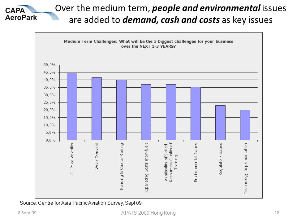 Over the medium term, people and environmental issues are added to demand, cash and costs as key issues 8 Sept 09 APATS 2009 Hong Kong 18 Source: Centre for Asia Pacific Aviation Survey, Sept 09