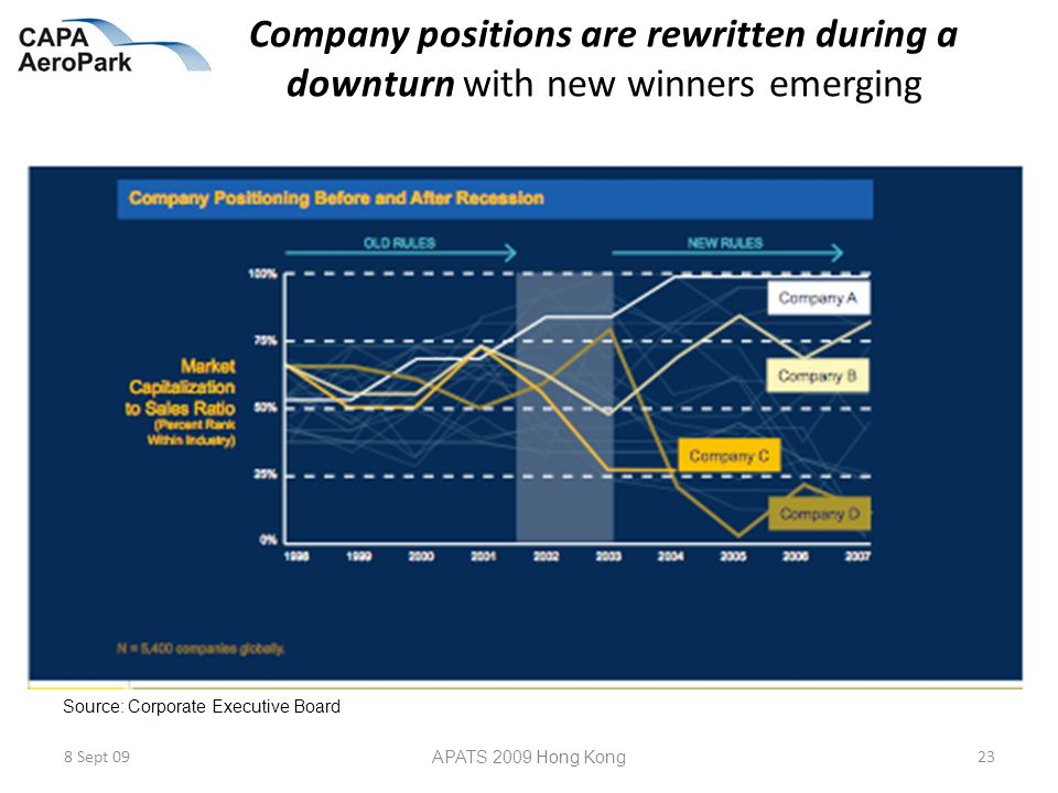 Company positions are rewritten during a downturn with new winners emerging 8 Sept 09 APATS 2009 Hong Kong 23 Source: Corporate Executive Board