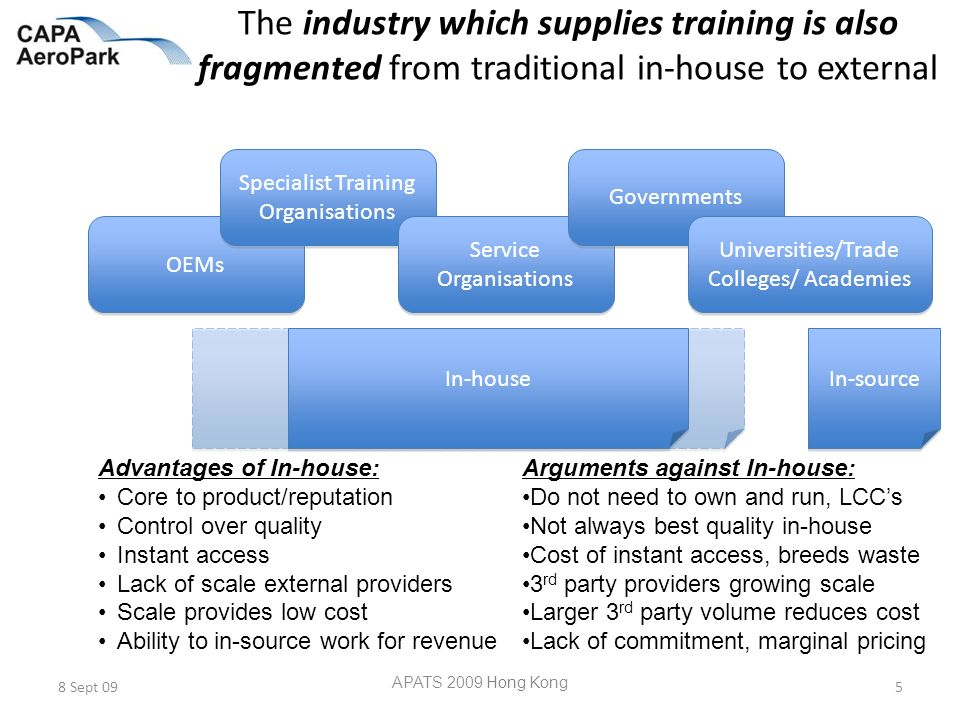 The industry which supplies training is also fragmented from traditional in-house to external 8 Sept 09 APATS 2009 Hong Kong 5 In-house Advantages of In-house: Core to product/reputation Control over quality Instant access Lack of scale external providers Scale provides low cost Ability to in-source work for revenue Arguments against In-house: Do not need to own and run, LCCs Not always best quality in-house Cost of instant access, breeds waste 3 rd party providers growing scale Larger 3 rd party volume reduces cost Lack of commitment, marginal pricing OEMs Specialist Training Organisations Specialist Training Organisations Service Organisations Service Organisations Governments Universities/Trade Colleges/ Academies In-source