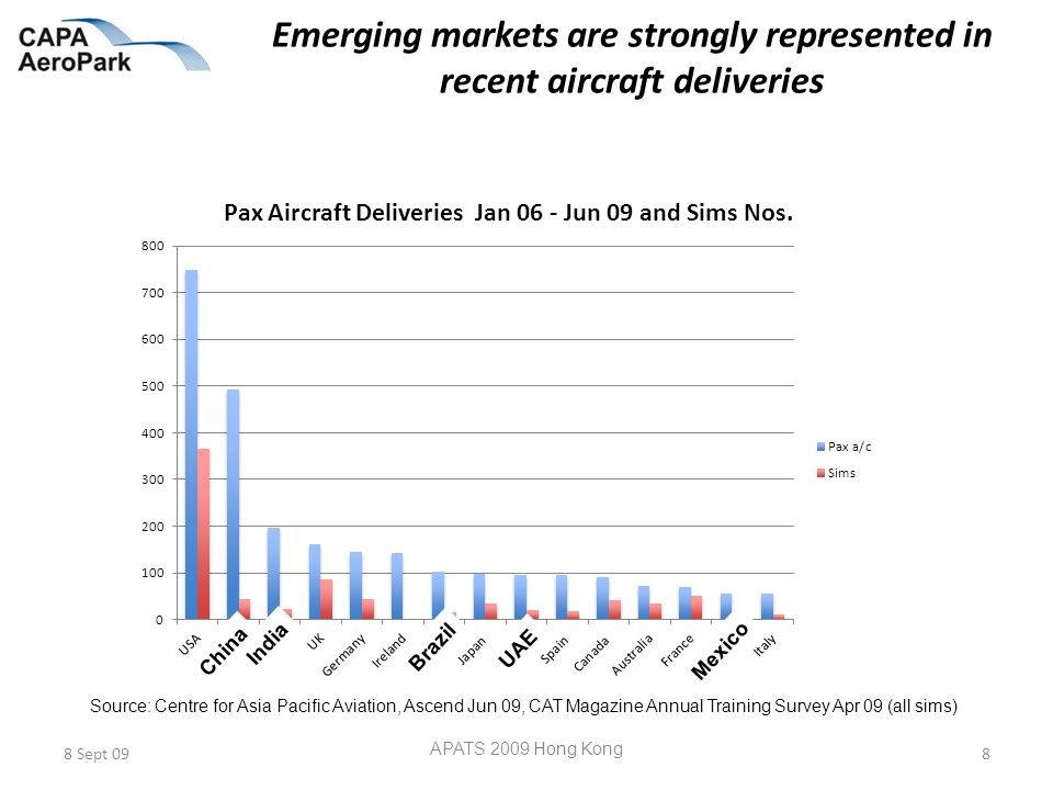 Emerging markets are strongly represented in recent aircraft deliveries 8 Sept 09 APATS 2009 Hong Kong 8 Source: Centre for Asia Pacific Aviation, Ascend Jun 09, CAT Magazine Annual Training Survey Apr 09 (all sims) China India Brazil UAE Mexico