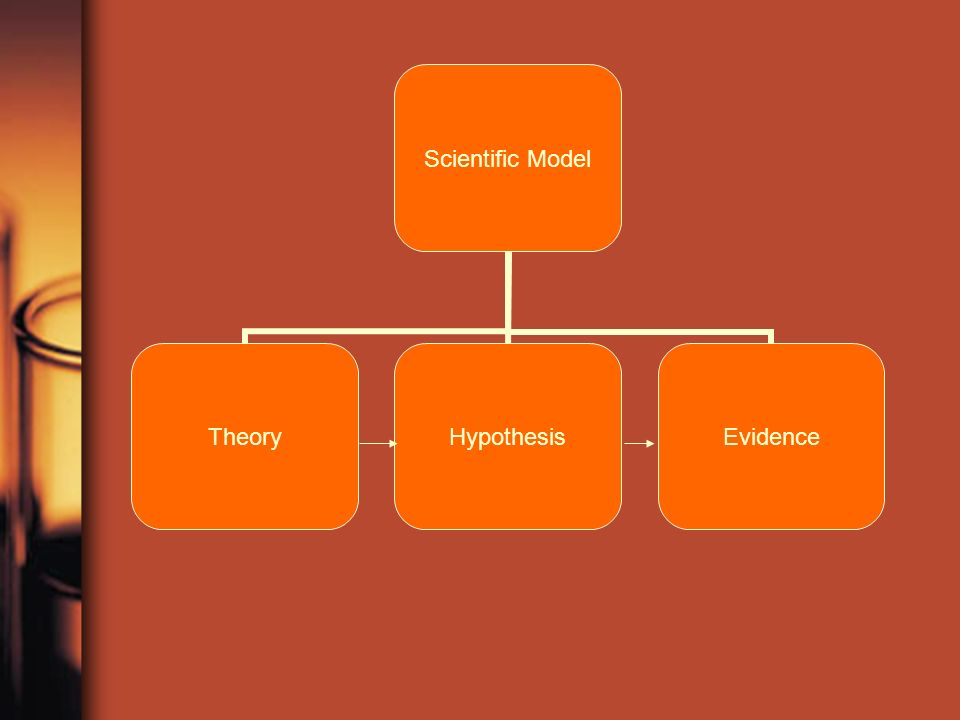 Scientific Model TheoryHypothesisEvidence