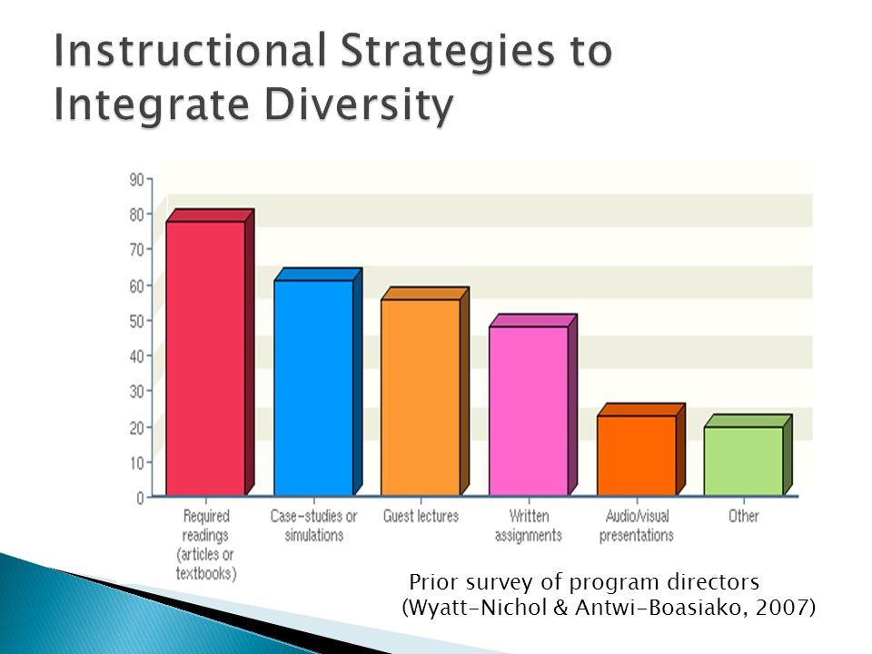 Prior survey of program directors (Wyatt-Nichol & Antwi-Boasiako, 2007)
