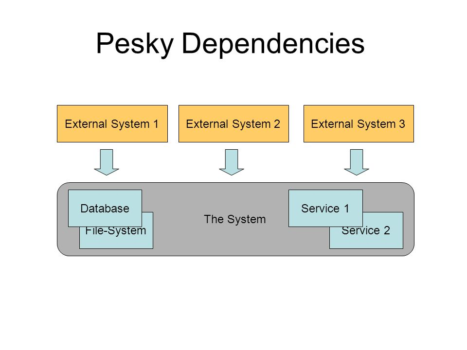 Pesky Dependencies External System 1External System 2External System 3 The System Service 2 Service 1 File-System Database