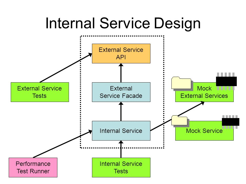 Internal Service Design External Service API External Service Tests Internal Service External Service Facade Internal Service Tests Mock External Services Performance Test Runner Mock Service