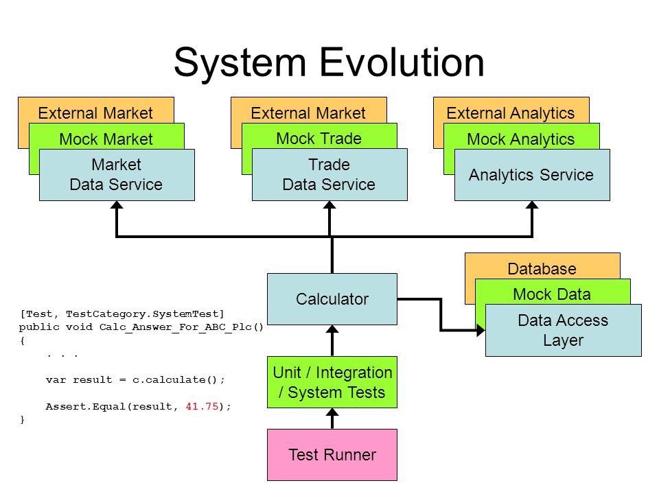 Database Public Interface External Analytics Service External Market Data Service API External Market Data Service API System Evolution Mock Market Da