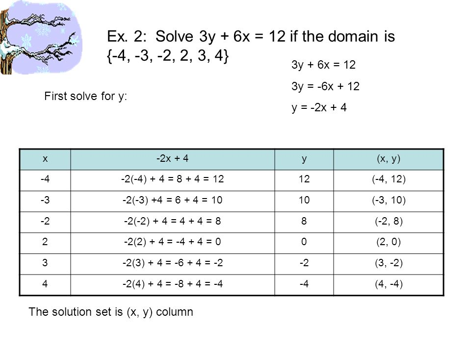Ex. 2: Solve 3y + 6x = 12 if the domain is {-4, -3, -2, 2, 3, 4} x-2x + 4y(x, y) -4-2(-4) + 4 = 8 + 4 = 1212(-4, 12) -3-2(-3) +4 = 6 + 4 = 1010(-3, 10