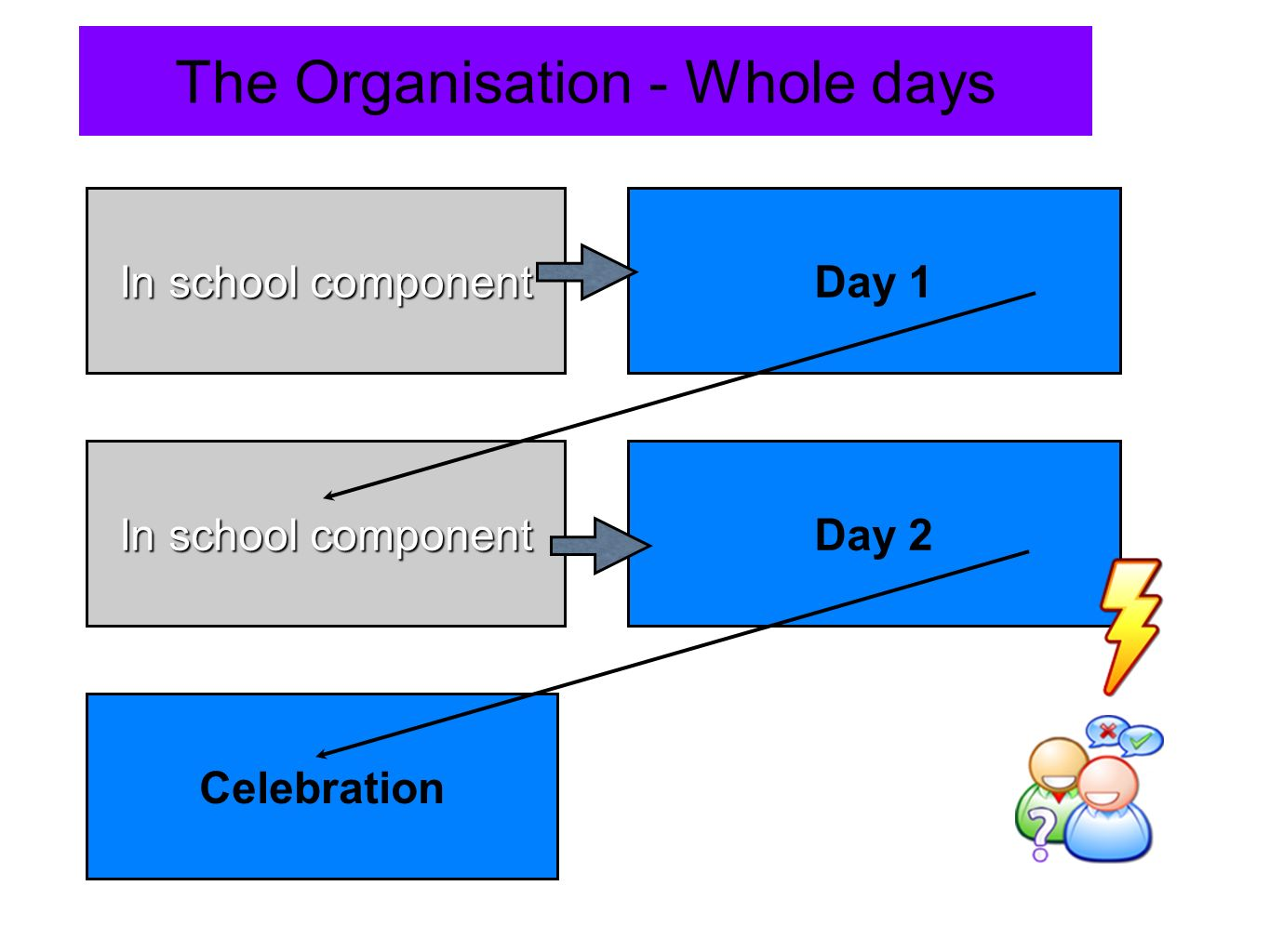 The Organisation - Whole days Day 1 Day 2 In school component Celebration