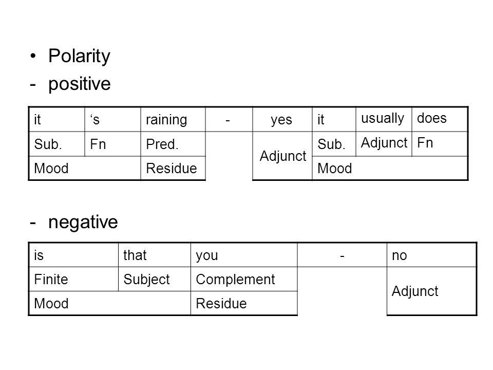 Polarity -positive - negative isthatyou-no FiniteSubjectComplement Adjunct MoodResidue itsraining-yesit usuallydoes Sub.FnPred. Adjunct Sub. AdjunctFn