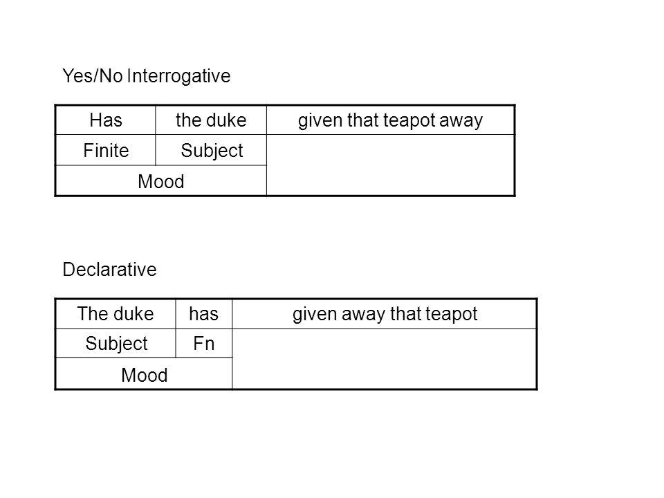 The dukehasgiven away that teapot SubjectFn Mood Hasthe dukegiven that teapot away FiniteSubject Mood Declarative Yes/No Interrogative