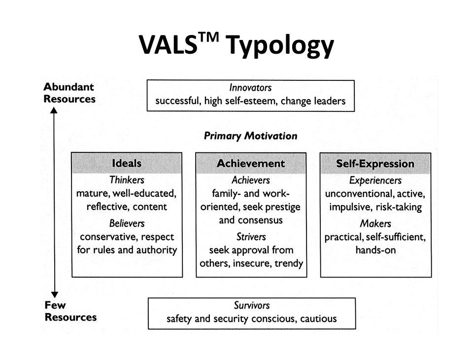 VALS TM Typology