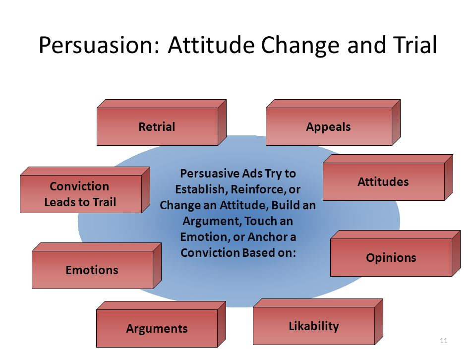 11 Opinions Emotions Conviction Leads to Trail Attitudes Arguments Likability Retrial Persuasion: Attitude Change and Trial Appeals Persuasive Ads Try