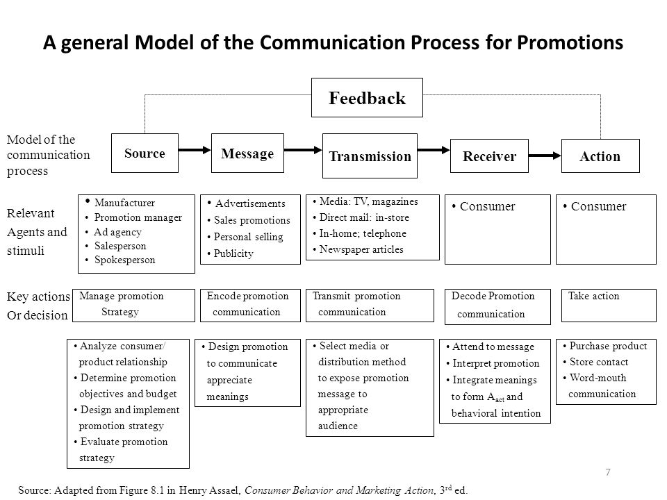 7 A general Model of the Communication Process for Promotions Feedback Source Message Transmission ReceiverAction Model of the communication process M