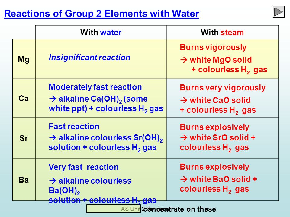 AS Unit 2 Revision Reactions of Group 2 Elements with Water With waterWith steam Mg Ca Sr Ba Insignificant reaction Moderately fast reaction alkaline