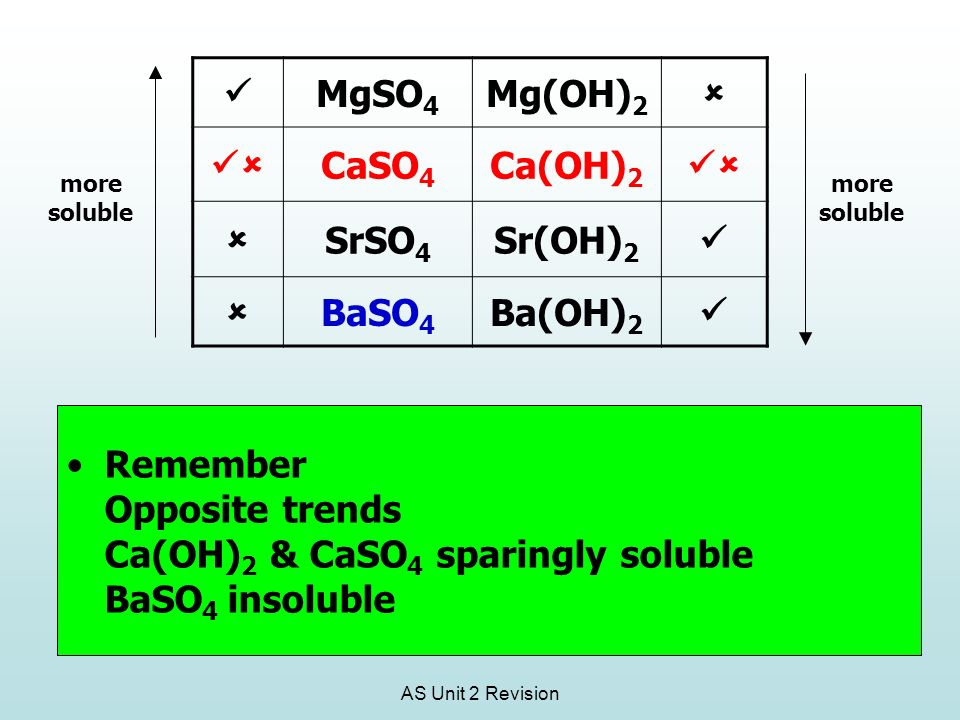 AS Unit 2 Revision Remember Opposite trends Ca(OH) 2 & CaSO 4 sparingly soluble BaSO 4 insoluble MgSO 4 Mg(OH) 2 CaSO 4 Ca(OH) 2 SrSO 4 Sr(OH) 2 BaSO