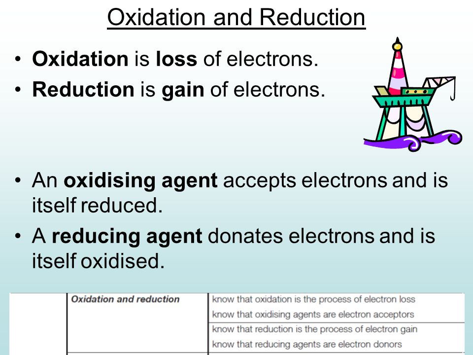 Oxidation and Reduction Oxidation is loss of electrons. Reduction is gain of electrons. An oxidising agent accepts electrons and is itself reduced. A