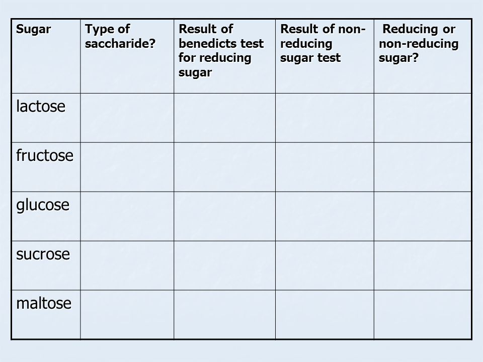 Sugar Type of saccharide? Result of benedicts test for reducing sugar Result of non- reducing sugar test Reducing or non-reducing sugar? Reducing or n
