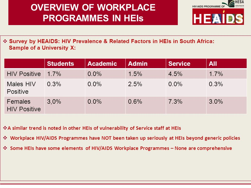 OVERVIEW OF WORKPLACE PROGRAMMES IN HEIs Survey by HEAIDS: HIV Prevalence & Related Factors in HEIs in South Africa: Sample of a University X: A similar trend is noted in other HEIs of vulnerability of Service staff at HEIs Workplace HIV/AIDS Programmes have NOT been taken up seriously at HEIs beyond generic policies Some HEIs have some elements of HIV/AIDS Workplace Programmes – None are comprehensive StudentsAcademicAdminServiceAll HIV Positive1.7%0.0%1.5%4.5%1.7% Males HIV Positive 0.3%0.0%2.5%0.0%0.3% Females HIV Positive 3,0%0.0%0.6%7.3%3.0%