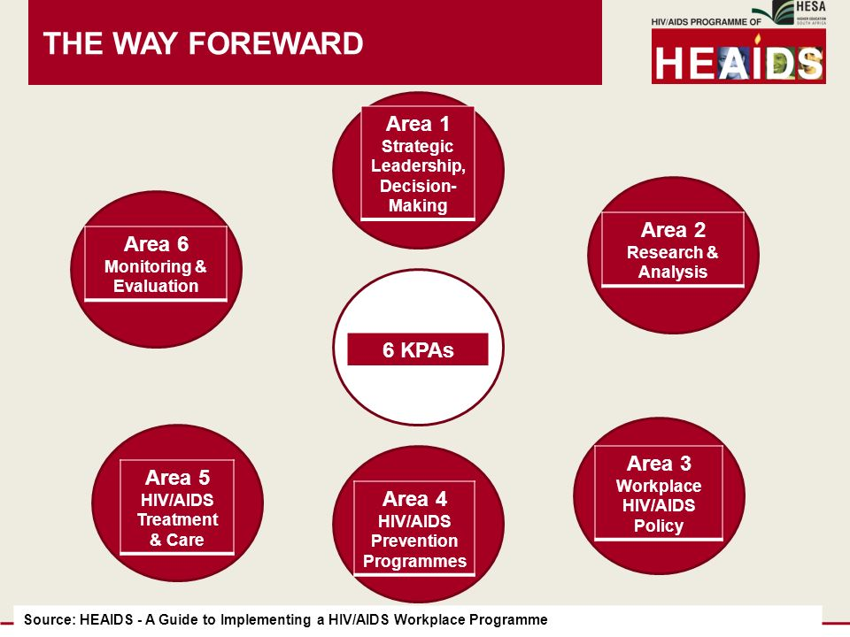 THE WAY FOREWARD 6 KPAs Source: HEAIDS - A Guide to Implementing a HIV/AIDS Workplace Programme Area 1 Strategic Leadership, Decision- Making Area 2 Research & Analysis Area 3 Workplace HIV/AIDS Policy Area 4 HIV/AIDS Prevention Programmes Area 5 HIV/AIDS Treatment & Care Area 6 Monitoring & Evaluation