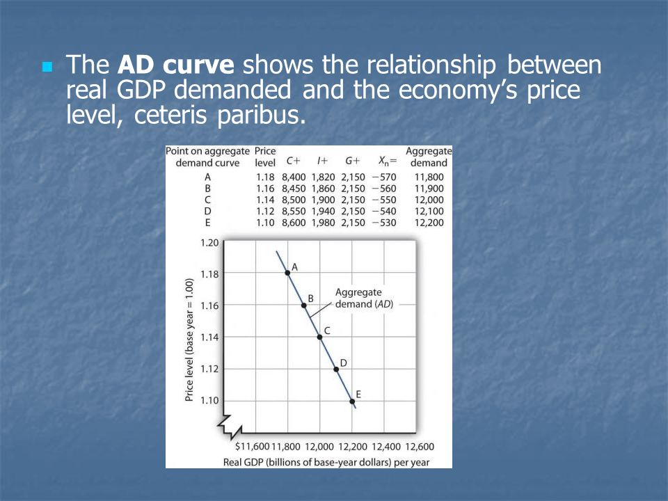 The AD curve shows the relationship between real GDP demanded and the economys price level, ceteris paribus.