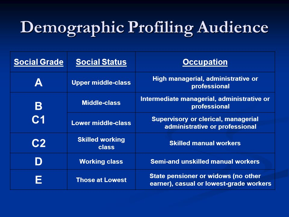 Demographic Profiling Audience Social GradeSocial StatusOccupation A Upper middle-class High managerial, administrative or professional B C1 Middle-cl