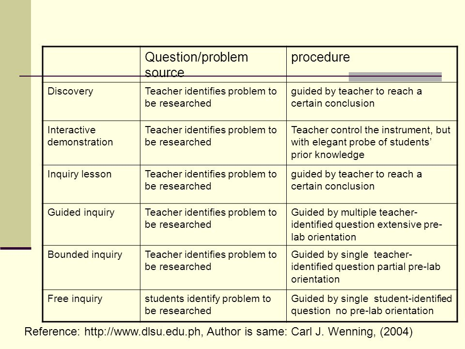 Question/problem source procedure DiscoveryTeacher identifies problem to be researched guided by teacher to reach a certain conclusion Interactive dem