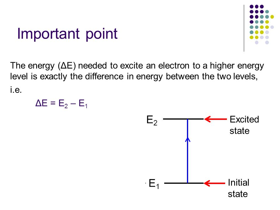 Important point The energy (ΔE) needed to excite an electron to a higher energy level is exactly the difference in energy between the two levels, i.e.