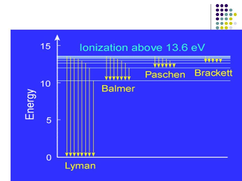 The atomic hydrogen spectrum