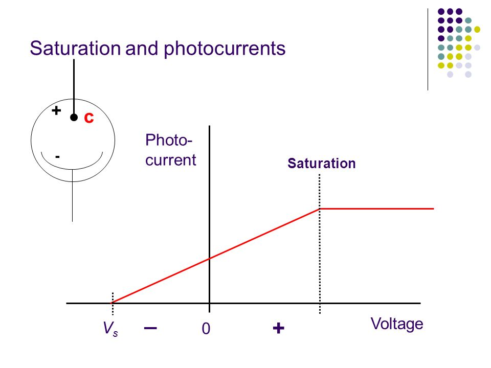 Saturation and photocurrents Saturation 0 VsVs Photo- current Voltage + - c + _