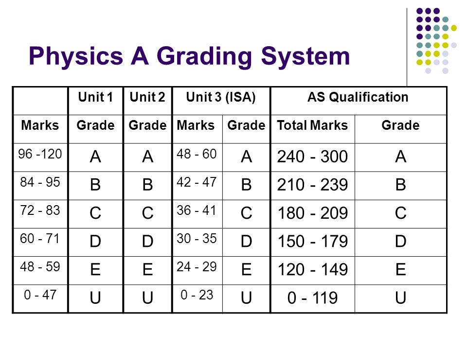 Physics A Grading System Unit 1Unit 2Unit 3 (ISA)AS Qualification MarksGrade MarksGradeTotal MarksGrade 96 -120 AA 48 - 60 A240 - 300A 84 - 95 BB 42 -