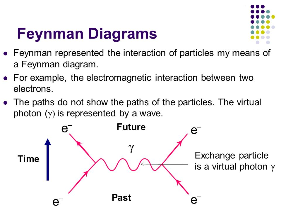 Feynman Diagrams Feynman represented the interaction of particles my means of a Feynman diagram. For example, the electromagnetic interaction between
