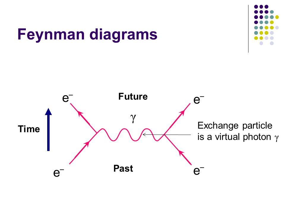 Feynman diagrams γ e _ e _ e _ e _ Time Past Future Exchange particle is a virtual photon γ
