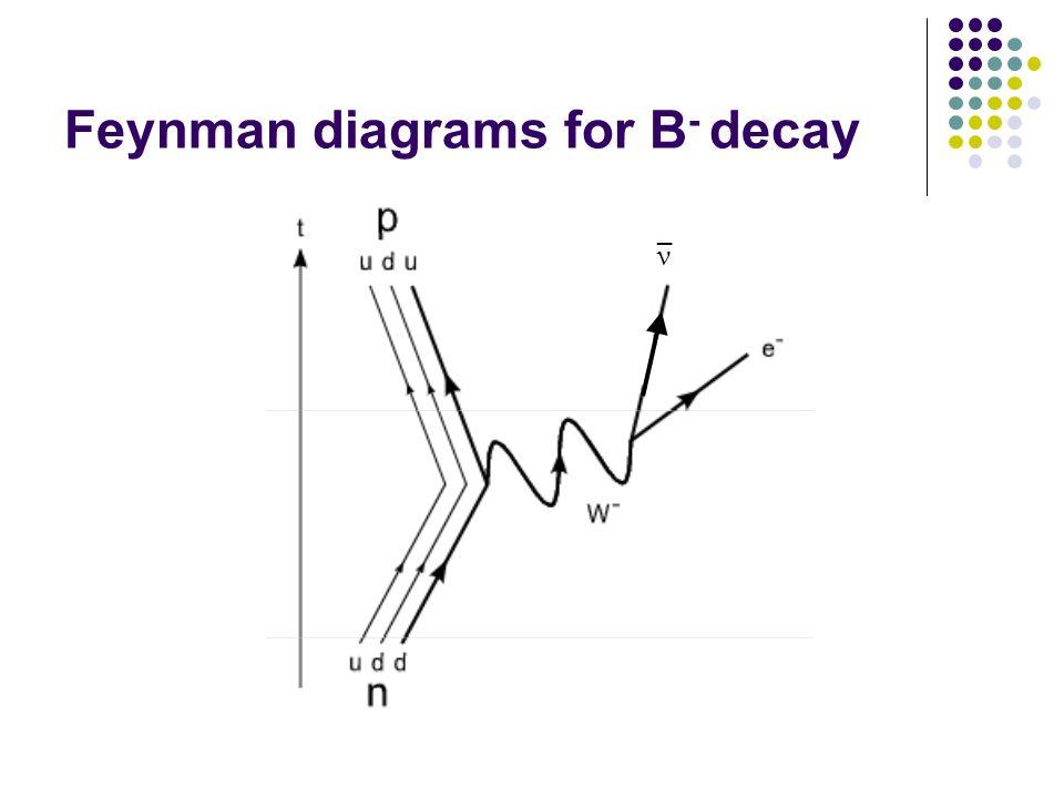 Feynman diagrams for B - decay ν _