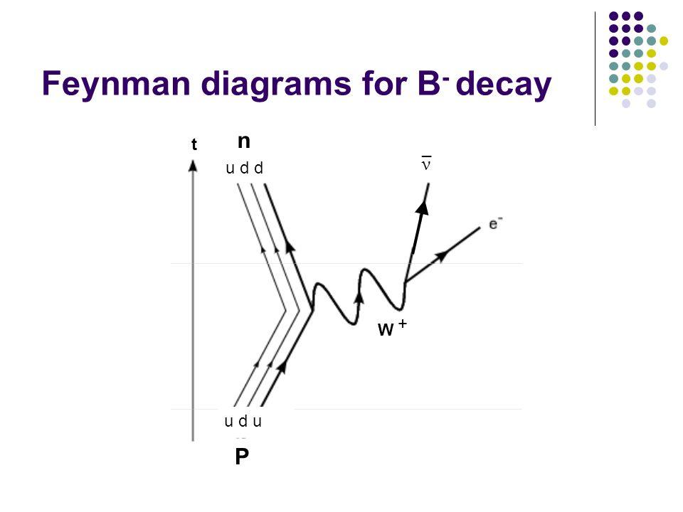 Feynman diagrams for B - decay ν _ P u d u u d d n t W +