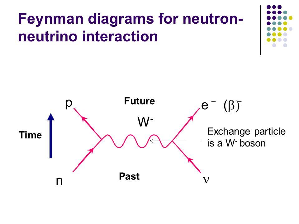 Feynman diagrams for neutron- neutrino interaction W-W- np e ( _ Time Past Future Exchange particle is a W - boson _