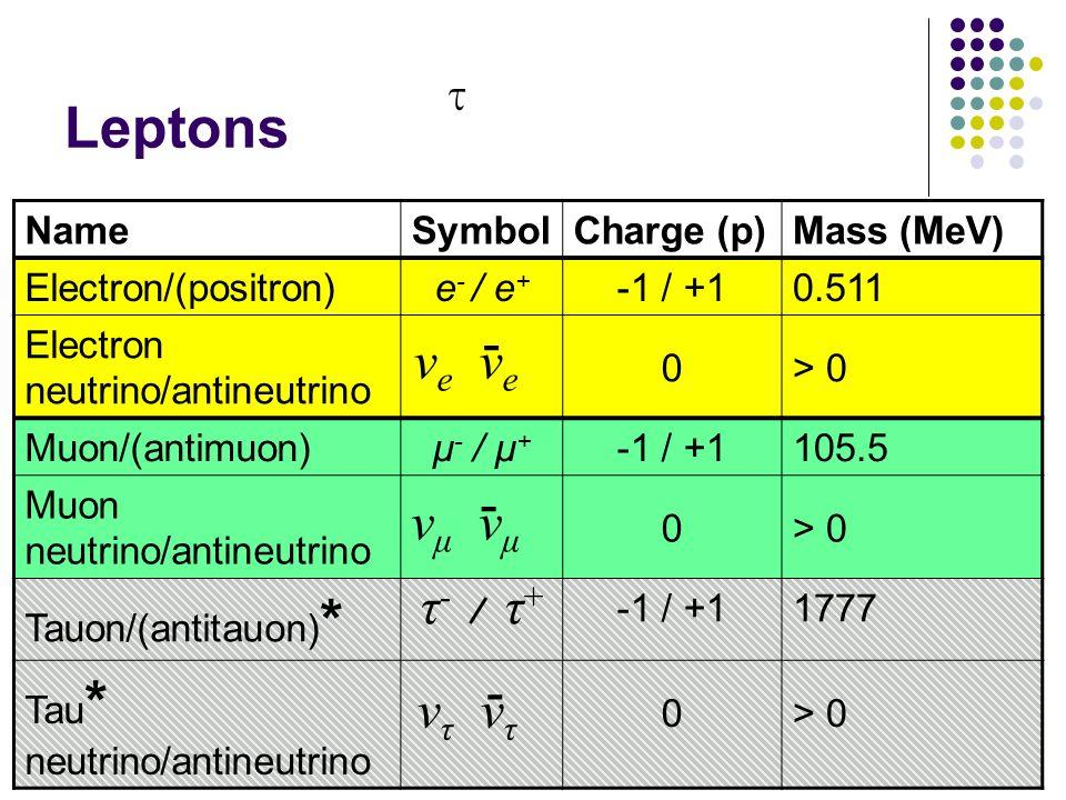 Leptons NameSymbolCharge (p)Mass (MeV) Electron/(positron)e - / e + -1 / +10.511 Electron neutrino/antineutrino 0> 0 Muon/(antimuon)μ - / μ + -1 / +11