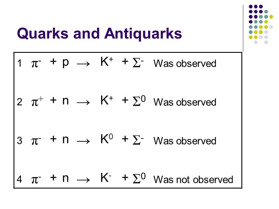 Quarks and Antiquarks 1 π-π- +p K+K+ + Σ-Σ- Was observed 2 π+π+ +n K+K+ + Σ0Σ0 Was observed 3 π-π- +n K0K0 + Σ-Σ- Was observed 4 π-π- +n K-K- + Σ0Σ0 W