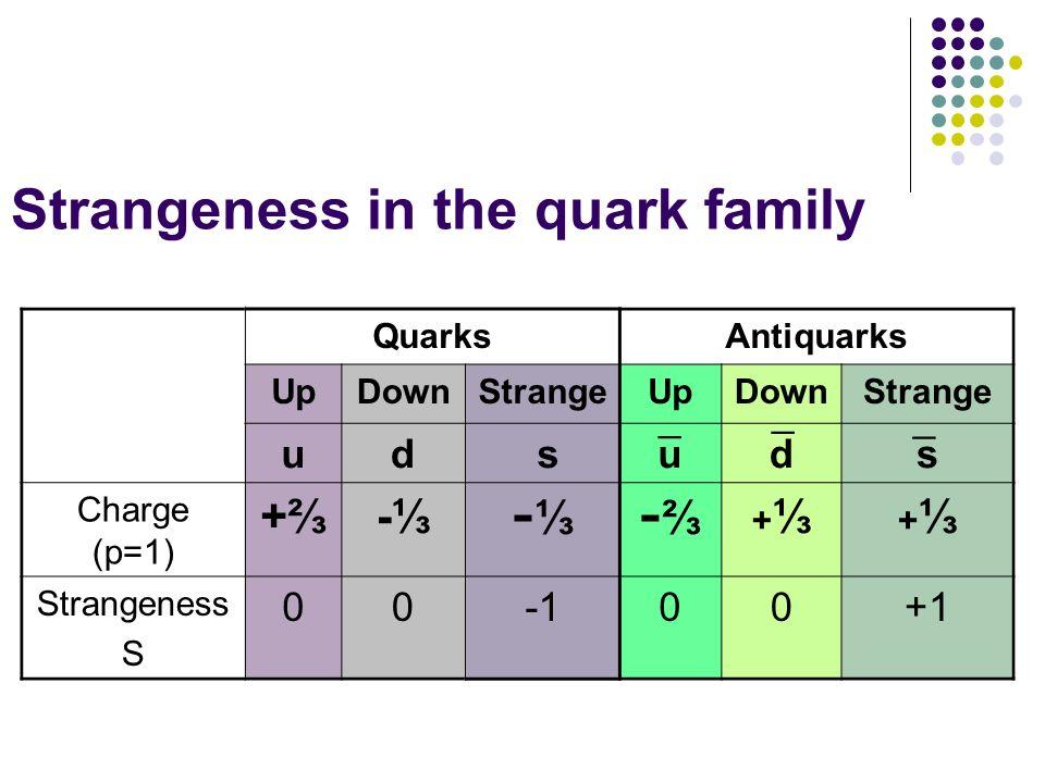 Strangeness in the quark family QuarksAntiquarks UpDownStrangeUpDownStrange ud suds Charge (p=1) +- - - + + Strangeness S 0000+1 _ _ _
