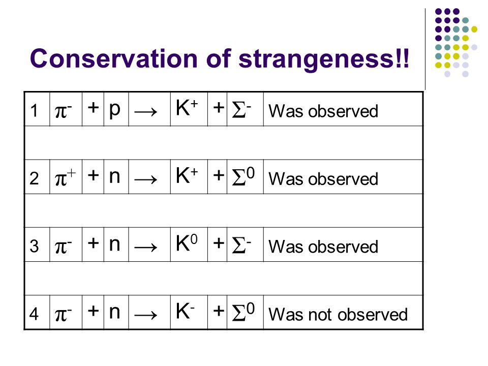 Conservation of strangeness!! 1 π-π- +p K+K+ + Σ-Σ- Was observed 2 π+π+ +n K+K+ + Σ0Σ0 Was observed 3 π-π- +n K0K0 + Σ-Σ- Was observed 4 π-π- +n K-K-