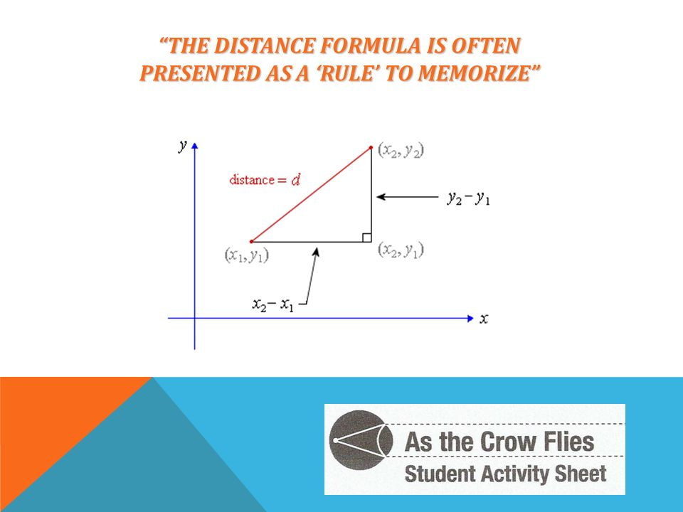 THE DISTANCE FORMULA IS OFTEN PRESENTED AS A RULE TO MEMORIZE