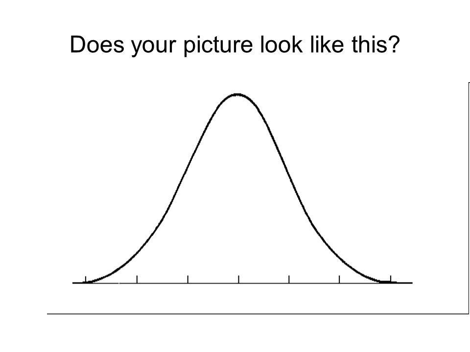 Be careful: you dont want to use the Normal model for any distribution. You must check the Normality Assumption or Nearly Normal Condition: the shape