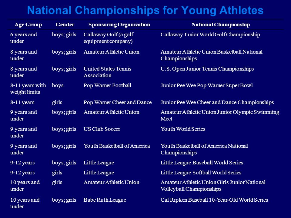 National Championships for Young Athletes Age GroupGenderSponsoring OrganizationNational Championship 6 years and under boys; girlsCallaway Golf (a go