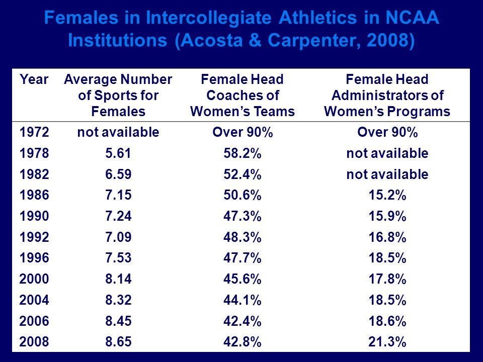 Females in Intercollegiate Athletics in NCAA Institutions (Acosta & Carpenter, 2008) YearAverage Number of Sports for Females Female Head Coaches of W