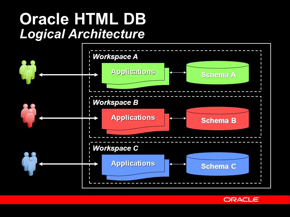 Applications Applications Applications Oracle HTML DB Logical Architecture Applications Schema A Applications Schema B Applications Schema C Workspace A Workspace B Workspace C