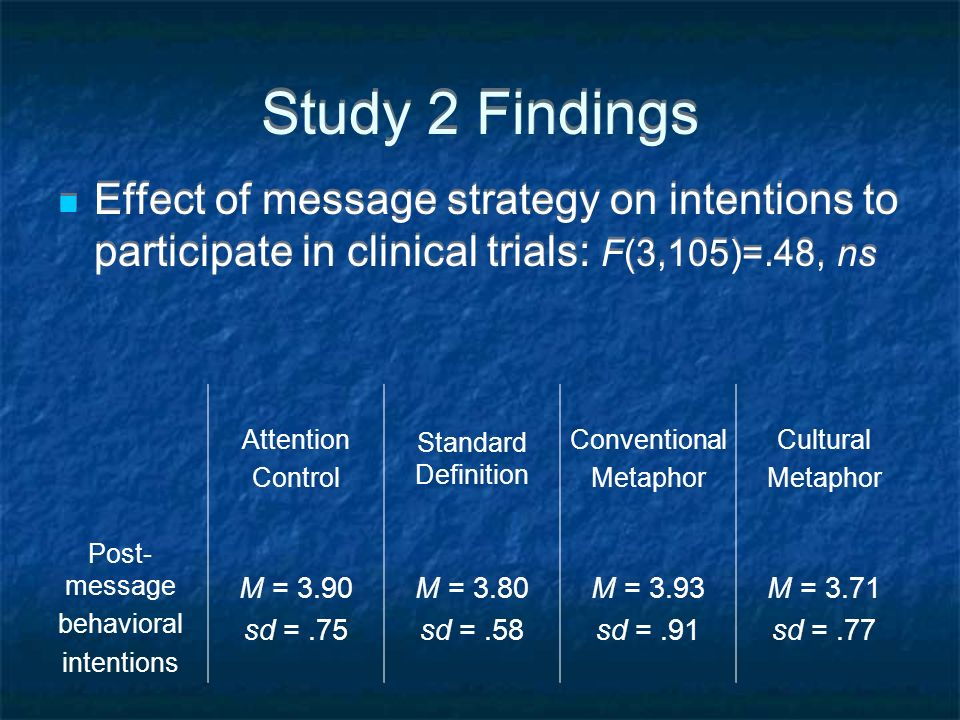 Study 2 Findings Effect of message strategy on intentions to participate in clinical trials: F(3,105)=.48, ns Attention Control Standard Definition Co