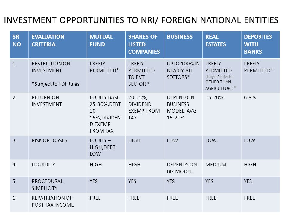 INVESTMENT OPPORTUNITIES TO NRI/ FOREIGN NATIONAL ENTITIES SR NO EVALUATION CRITERIA MUTUAL FUND SHARES OF LISTED COMPANIES BUSINESSREAL ESTATES DEPOSITES WITH BANKS 1RESTRICTION ON INVESTMENT *Subject to FDI Rules FREELY PERMITTED* FREELY PERMITTED TO PVT SECTOR * UPTO 100% IN NEARLY ALL SECTORS* FREELY PERMITTED (Large Projects) OTHER THAN AGRICULTURE * FREELY PERMITTED* 2RETURN ON INVESTMENT EQUITY BASE 25-30%,DEBT 10- 15%,DIVIDEN D EXEMP FROM TAX 20-25%, DIVIDEND EXEMP FROM TAX DEPEND ON BUSINESS MODEL, AVG 15-20% 15-20%6-9% 3RISK OF LOSSESEQUITY – HIGH,DEBT- LOW HIGHLOW 4LIQUIDITYHIGH DEPENDS ON BIZ MODEL MEDIUMHIGH 5PROCEDURAL SIMPLICITY YES 6REPATRIATION OF POST TAX INCOME FREE