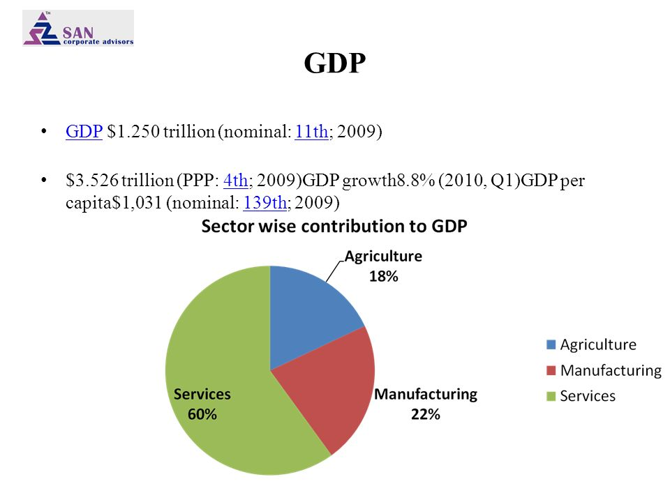 GDP GDP $1.250 trillion (nominal: 11th; 2009) GDP11th $3.526 trillion (PPP: 4th; 2009)GDP growth8.8% (2010, Q1)GDP per capita$1,031 (nominal: 139th; 2009)4th139th
