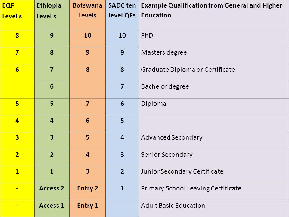 EQF Level s Ethiopia Level s Botswana Levels SADC ten level QFs Example Qualification from General and Higher Education 8910 PhD 7899Masters degree 67