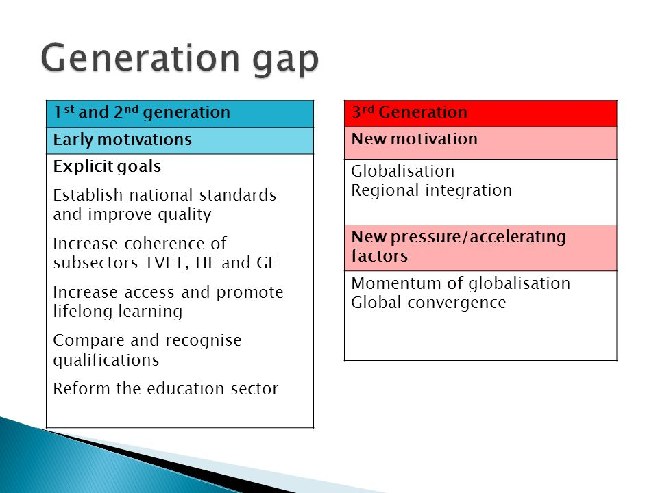 1 st and 2 nd generation Early motivations Explicit goals Establish national standards and improve quality Increase coherence of subsectors TVET, HE a