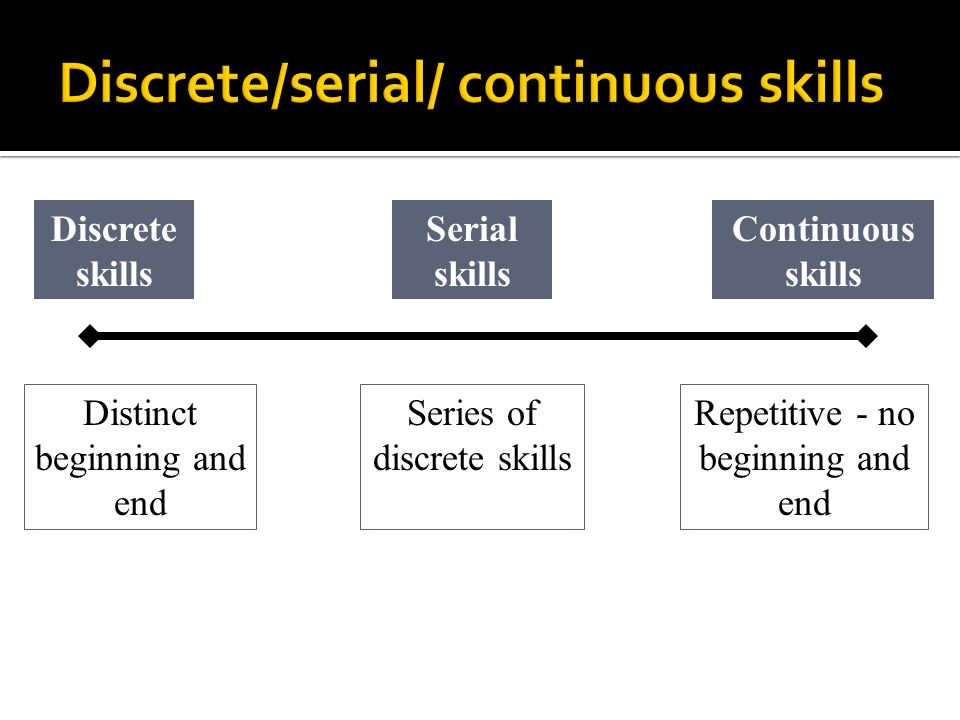 Distinct beginning and end Repetitive - no beginning and end Discrete skills Continuous skills Serial skills Series of discrete skills